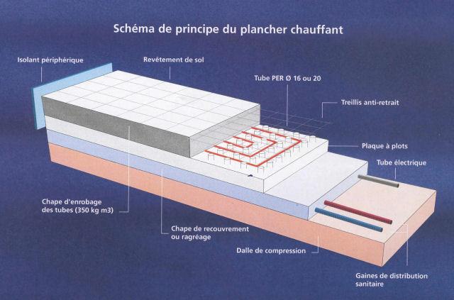 Isolant dans la dalle de l 39 tage pour plancher chauffant for Isolation des tuyaux de chauffage